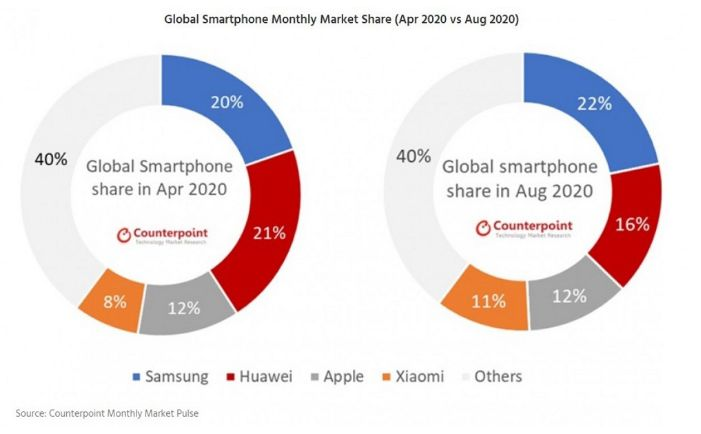 Samsung continues to lead