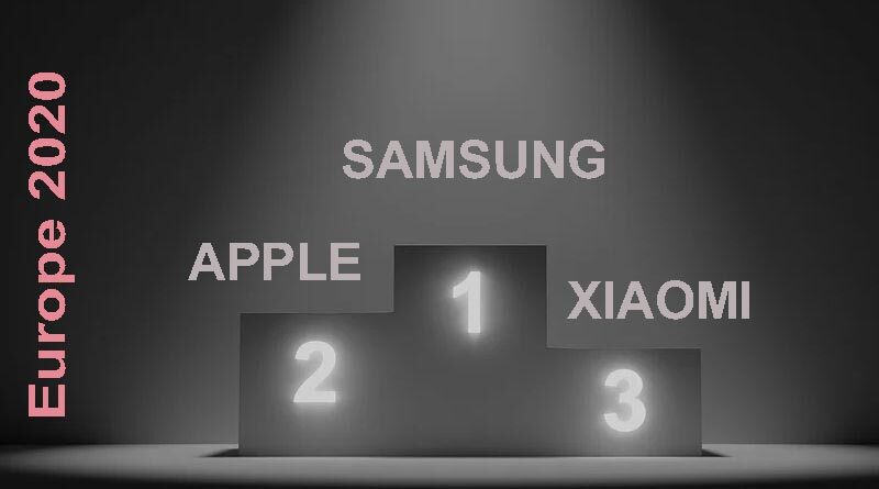 xiaomi-dethrones-huawei-from-third-place-in-europe